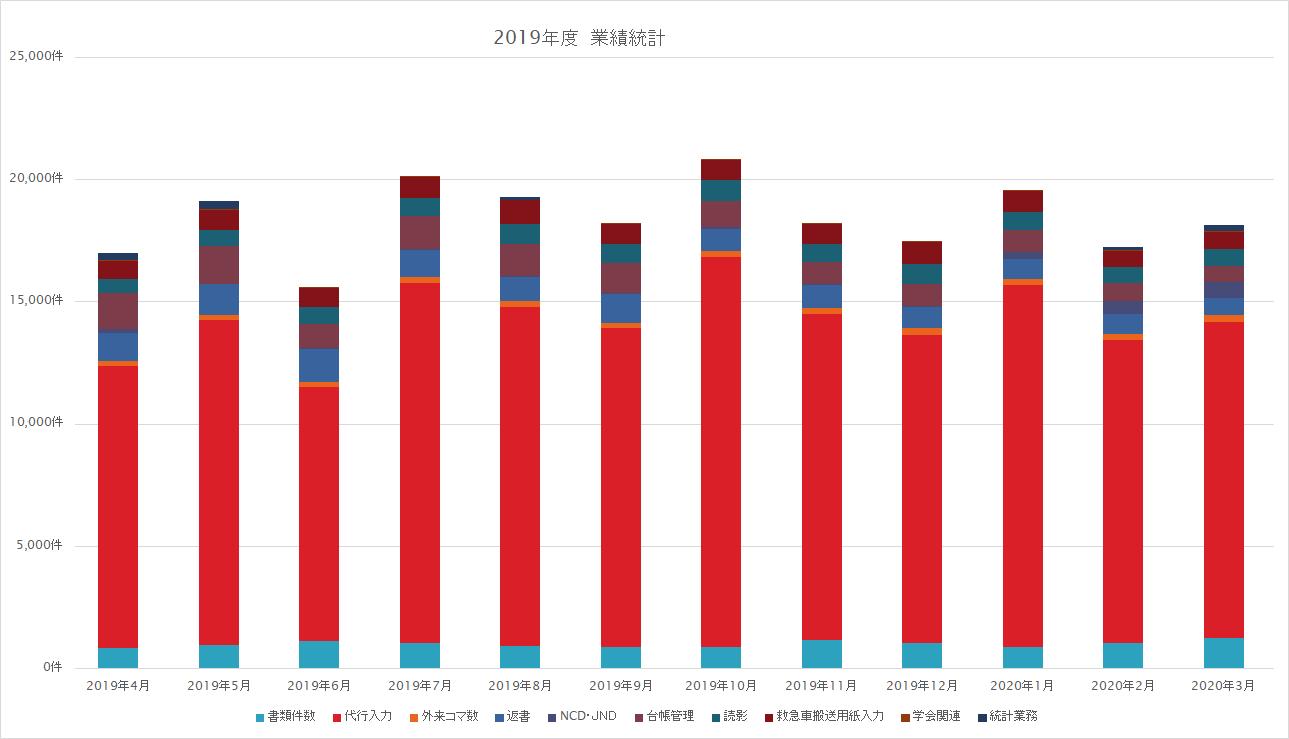 2019年度 業績統計